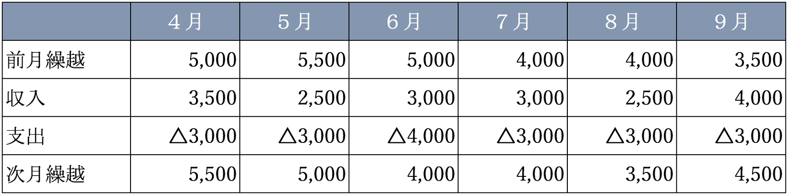 資金繰り表